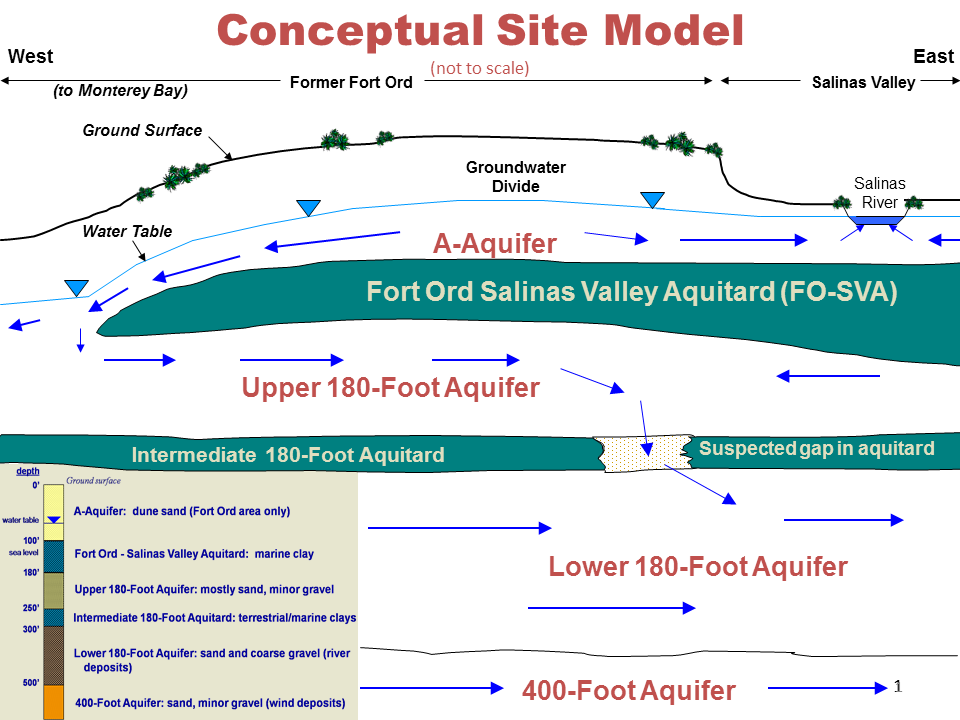 Cross Section of Fort Ord Aquifers